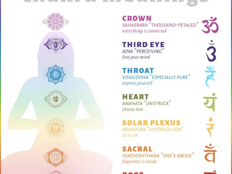 chakra chart 760x570 - Chakra Chart Meanings