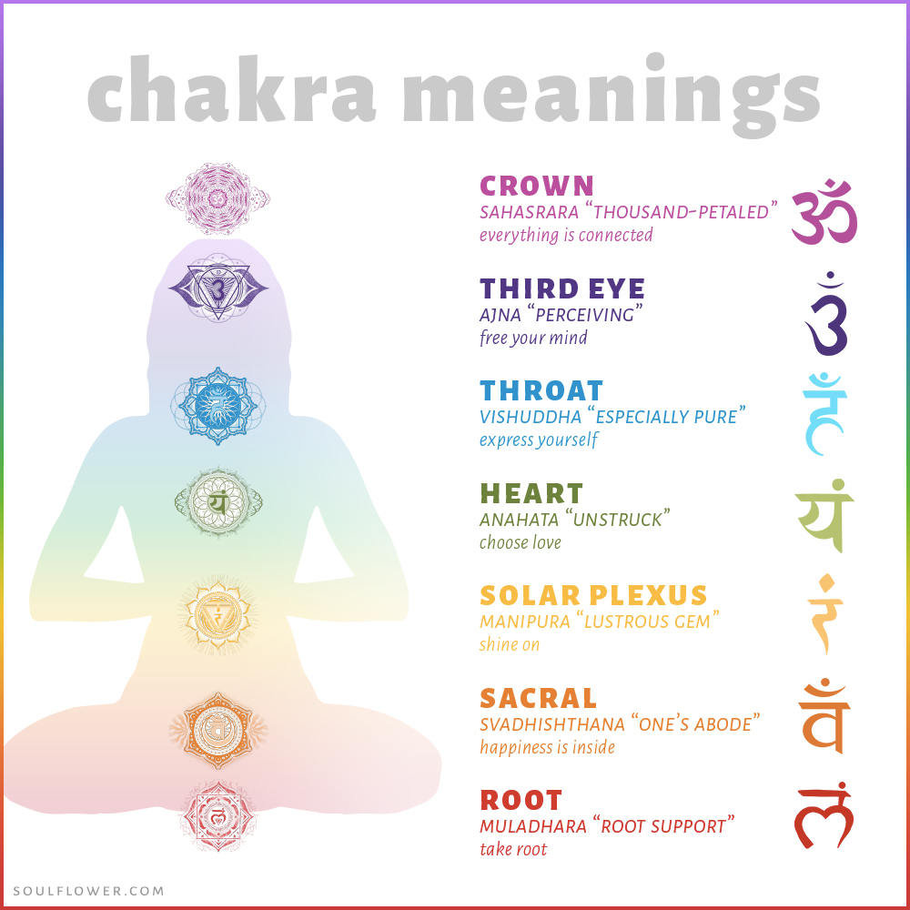 image about Free Printable Chakra Chart referred to as Chakra Chart Meanings - Soul Flower Blog site
