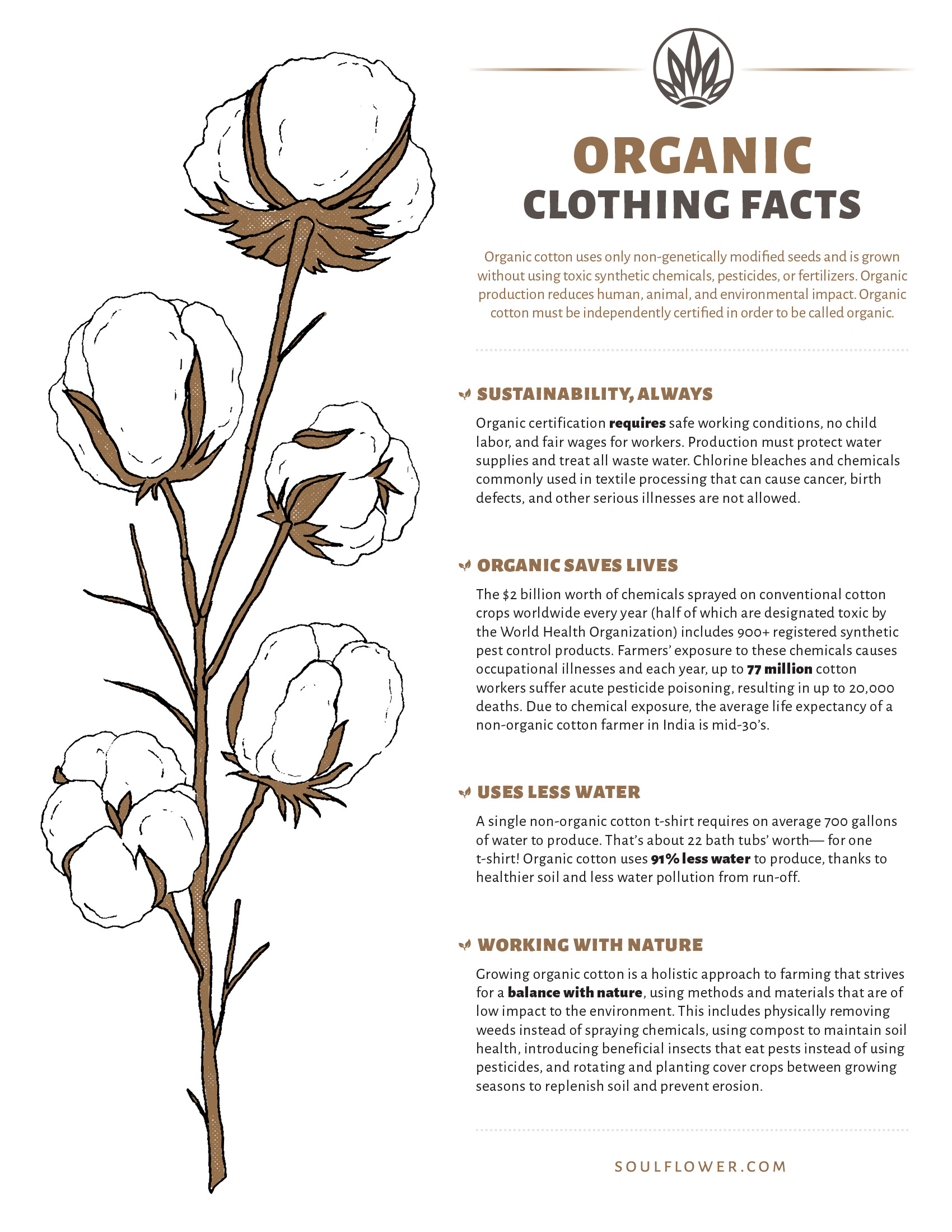 Why Organic Cotton is Better - Organic Cotton Facts - Printable